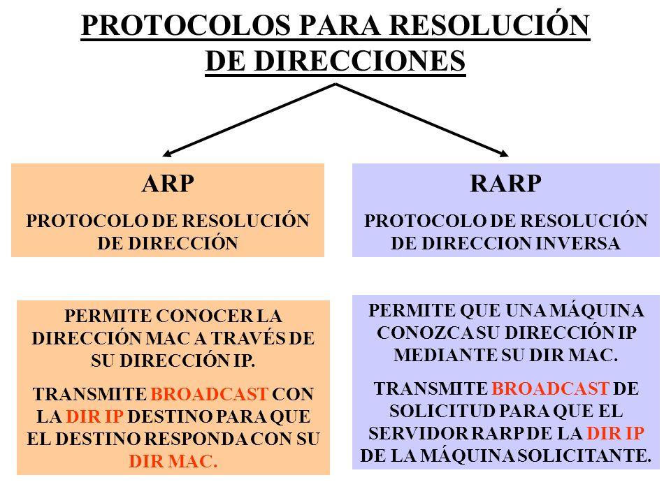 PROTOCOLOS PARA RESOLUCIÓN DE DIRECCIONES ARP PROTOCOLO DE RESOLUCIÓN DE DIRECCIÓN RARP PROTOCOLO DE RESOLUCIÓN DE DIRECCION INVERSA PERMITE CONOCER L