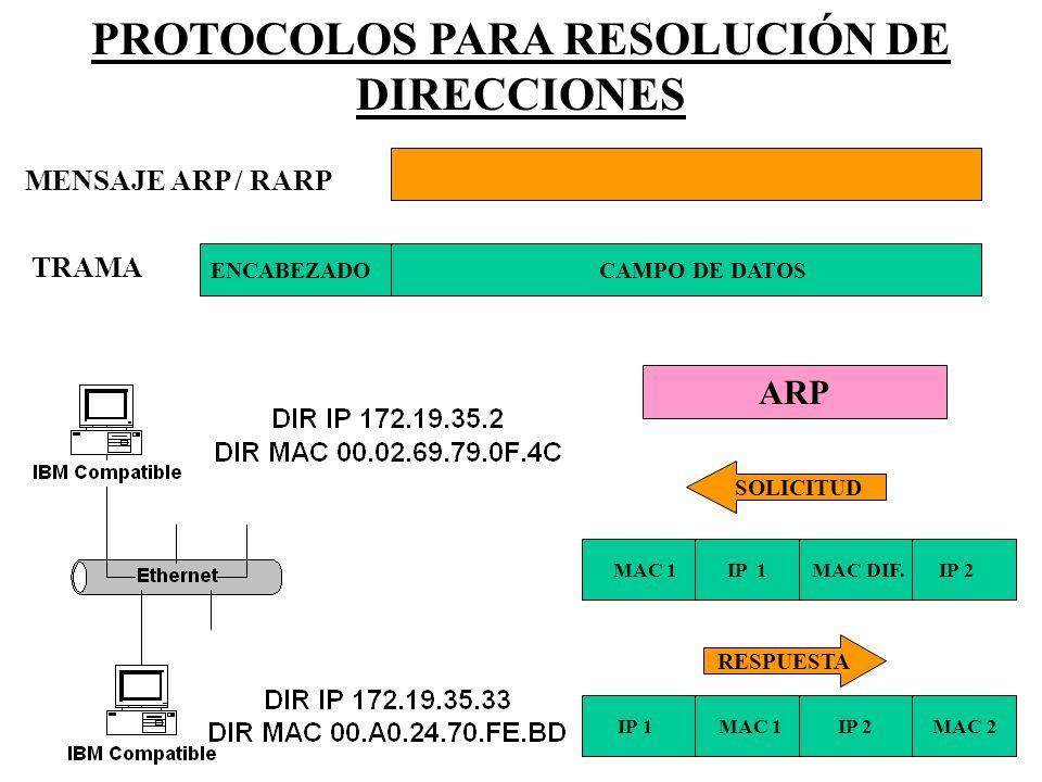 ENCABEZADO CAMPO DE DATOS TRAMA MENSAJE ARP / RARP MAC 1 IP 1 MAC DIF. IP 2 IP 1 MAC 1 IP 2 MAC 2 SOLICITUD RESPUESTA PROTOCOLOS PARA RESOLUCIÓN DE DI