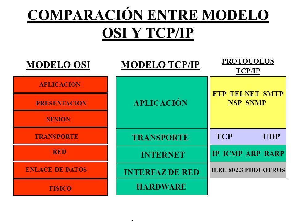 COMPARACIÓN ENTRE MODELO OSI Y TCP/IP 7 IP ICMP ARP RARP TCP UDP FTP TELNET SMTP NSP SNMP IEEE 802.3 FDDI OTROS PROTOCOLOS TCP/IP HARDWARE INTERFAZ DE