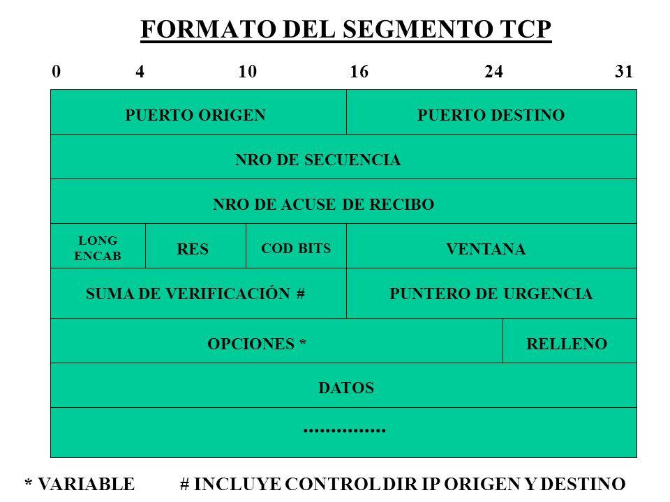 FORMATO DEL SEGMENTO TCP PUERTO ORIGENPUERTO DESTINO NRO DE SECUENCIA NRO DE ACUSE DE RECIBO LONG ENCAB RES COD BITS VENTANA SUMA DE VERIFICACIÓN #PUN