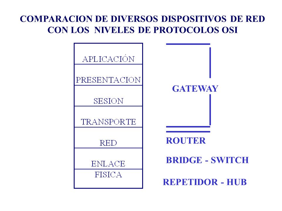 GATEWAY ROUTER BRIDGE - SWITCH REPETIDOR - HUB COMPARACION DE DIVERSOS DISPOSITIVOS DE RED CON LOS NIVELES DE PROTOCOLOS OSI