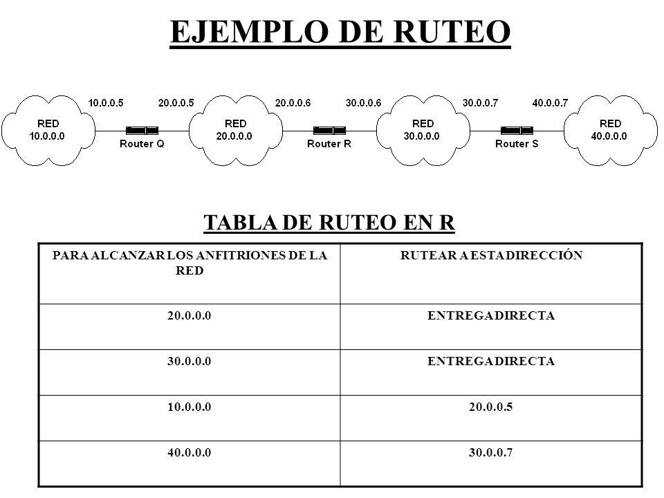 EJEMPLO DE RUTEO PARA ALCANZAR LOS ANFITRIONES DE LA RED RUTEAR A ESTA DIRECCIÓN 20.0.0.0ENTREGA DIRECTA 30.0.0.0ENTREGA DIRECTA 10.0.0.020.0.0.5 40.0