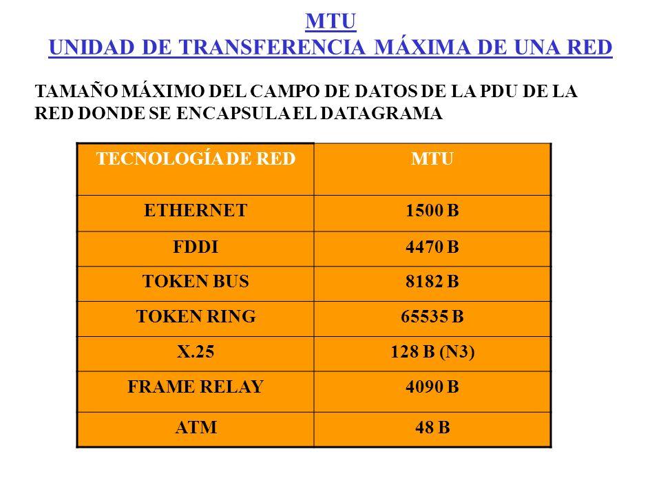 TAMAÑO MÁXIMO DEL CAMPO DE DATOS DE LA PDU DE LA RED DONDE SE ENCAPSULA EL DATAGRAMA TECNOLOGÍA DE REDMTU ETHERNET1500 B FDDI4470 B TOKEN BUS8182 B TO