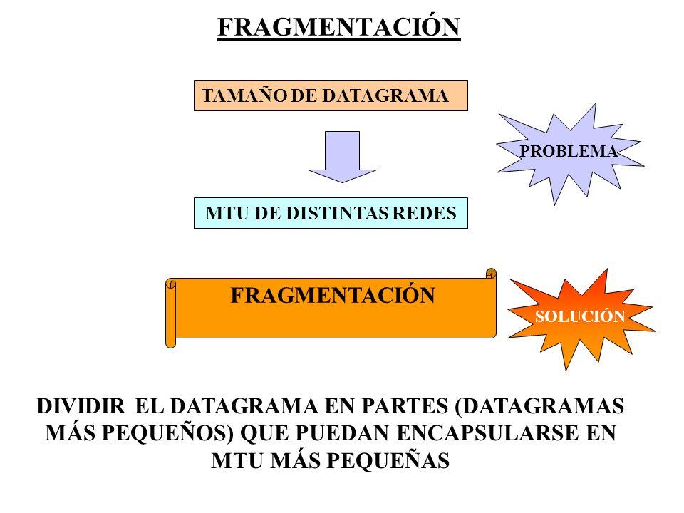 FRAGMENTACIÓN TAMAÑO DE DATAGRAMA MTU DE DISTINTAS REDES PROBLEMA SOLUCIÓN FRAGMENTACIÓN DIVIDIR EL DATAGRAMA EN PARTES (DATAGRAMAS MÁS PEQUEÑOS) QUE