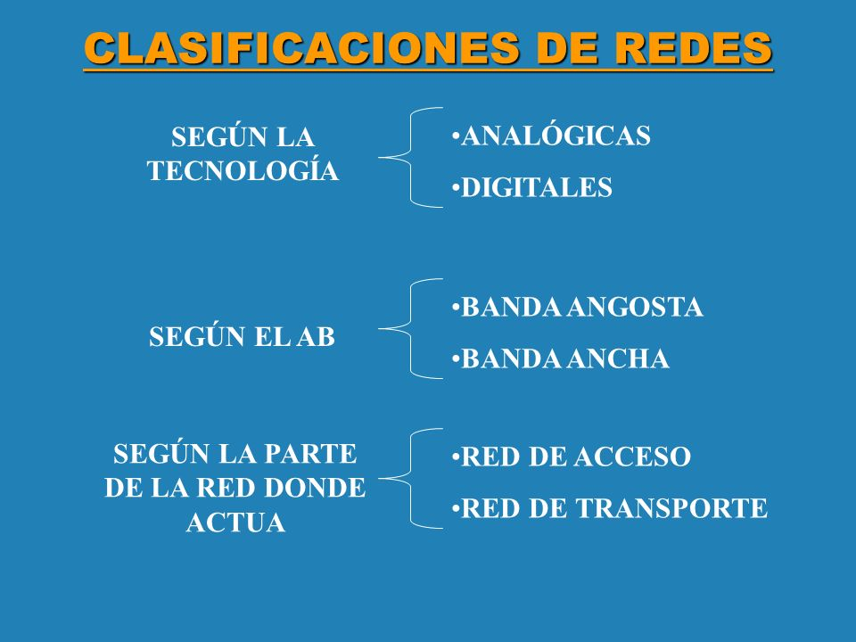 CLASIFICACIONES DE REDES SEGÚN EL AB BANDA ANGOSTA BANDA ANCHA SEGÚN LA TECNOLOGÍA ANALÓGICAS DIGITALES SEGÚN LA PARTE DE LA RED DONDE ACTUA RED DE AC