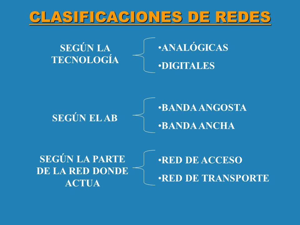 CLASIFICACIÓN según el área geográfica LAN WAN DE AREA LOCAL MAN GAN DE AREA AMPLIA O EXTENDIDA DE AREA METROPOLITANA DE AREA GLOBAL - + http://www.gmpcs-us.com/spanish/products/inmarsat/Inm_GAN-Products.htm