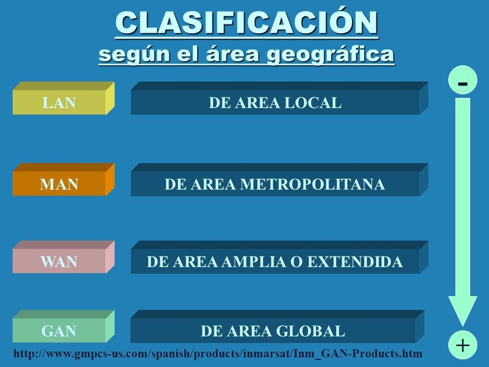 CLASIFICACIÓN según el área geográfica LOCALAMPLIALANWAN CORTAS DISTANCIASGRANDES DISTANCIAS ALTA VEL BIN (TIPICA > 10 MBPS) BAJA VEL BIN (TIPICA < 2 MBPS) BAJO BER ALTO BER USO DE LA DIFUSIÓN EXISTEN CONMUTADAS USO DE LA CONMUTACIÓN DIFERENCIA DE 1000 USO DE CANALES DE DIFUSIÓN USO DE CANALES PUNTO A PUNTO (EXCEPTO ENLACES SATELITALES DE ACCESO MÚLTIPLE)