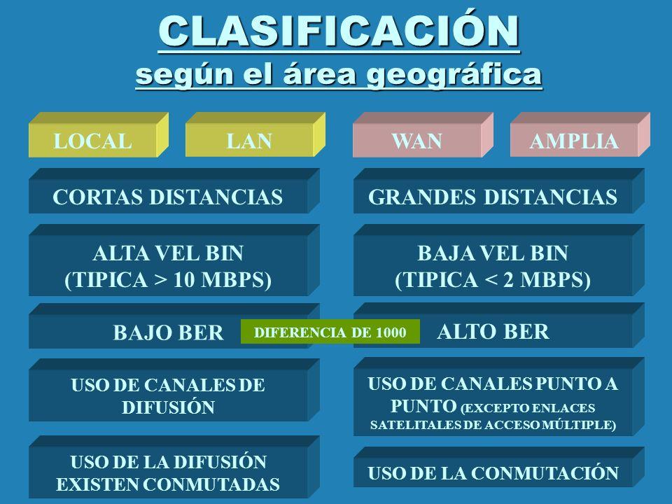 CLASIFICACIÓN según el área geográfica LOCALAMPLIALANWAN CORTAS DISTANCIASGRANDES DISTANCIAS ALTA VEL BIN (TIPICA > 10 MBPS) BAJA VEL BIN (TIPICA < 2