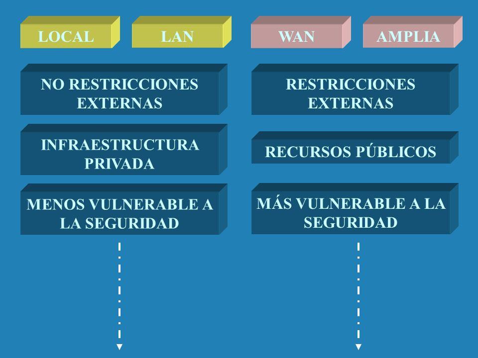 NO RESTRICCIONES EXTERNAS RESTRICCIONES EXTERNAS INFRAESTRUCTURA PRIVADA RECURSOS PÚBLICOS LOCALAMPLIALANWAN MENOS VULNERABLE A LA SEGURIDAD MÁS VULNE