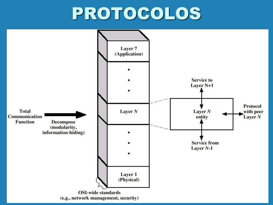 MODELO DE REFERENCIA OSI Protocolos COMUNICACIÓN Entre capas iguales Entre capas adyacentes Interfaces Servicios Provisto por la capa inferior a la superior.