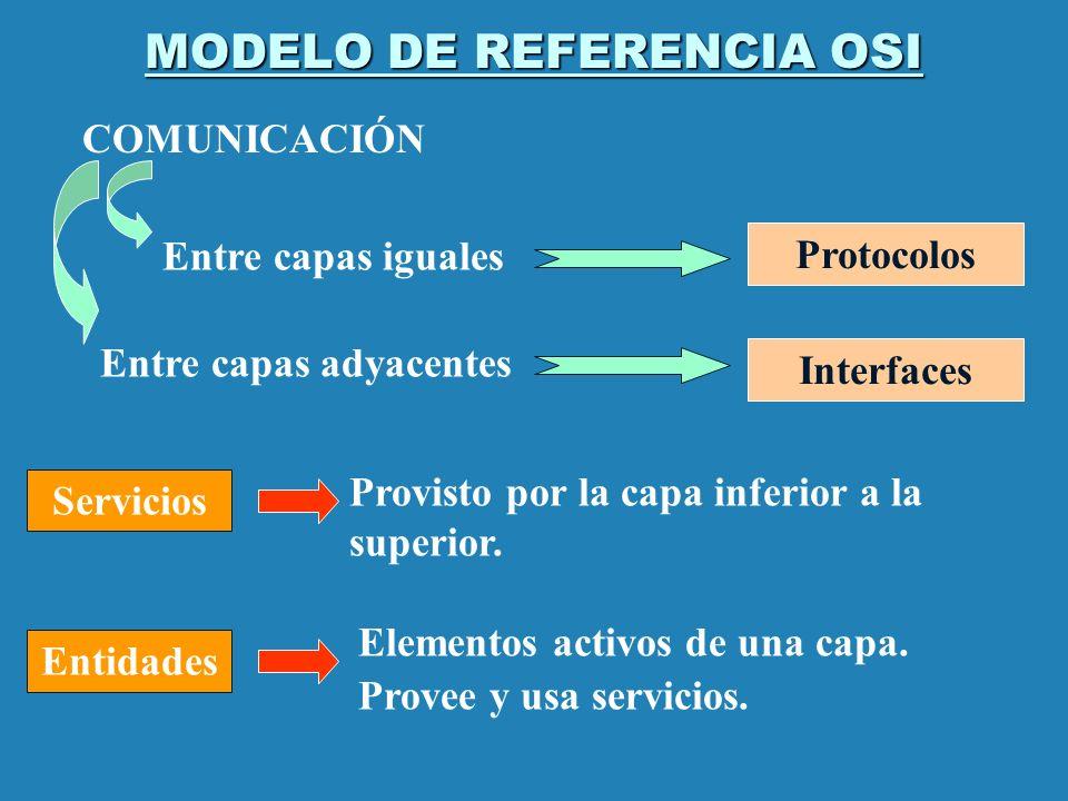 MODELO DE REFERENCIA OSI Protocolos COMUNICACIÓN Entre capas iguales Entre capas adyacentes Interfaces Servicios Provisto por la capa inferior a la su