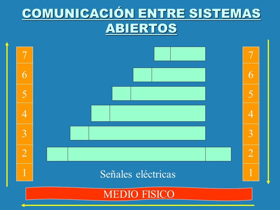 COMUNICACIÓN ENTRE SISTEMAS ABIERTOS 76543217654321 76543217654321 MEDIO FISICO Señales eléctricas