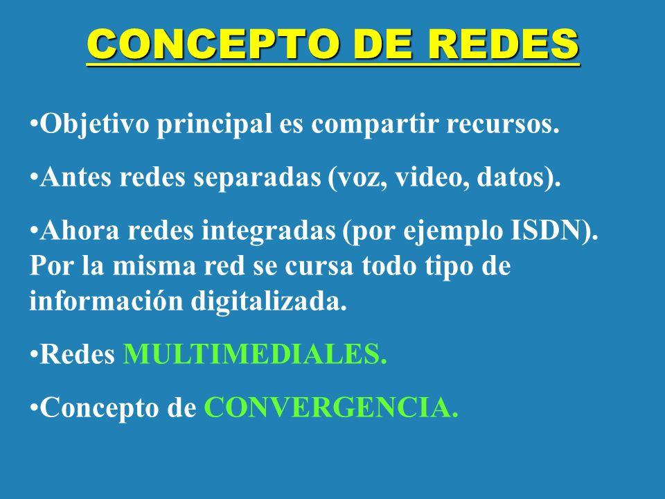 CONCEPTO DE REDES Objetivo principal es compartir recursos. Antes redes separadas (voz, video, datos). Ahora redes integradas (por ejemplo ISDN). Por