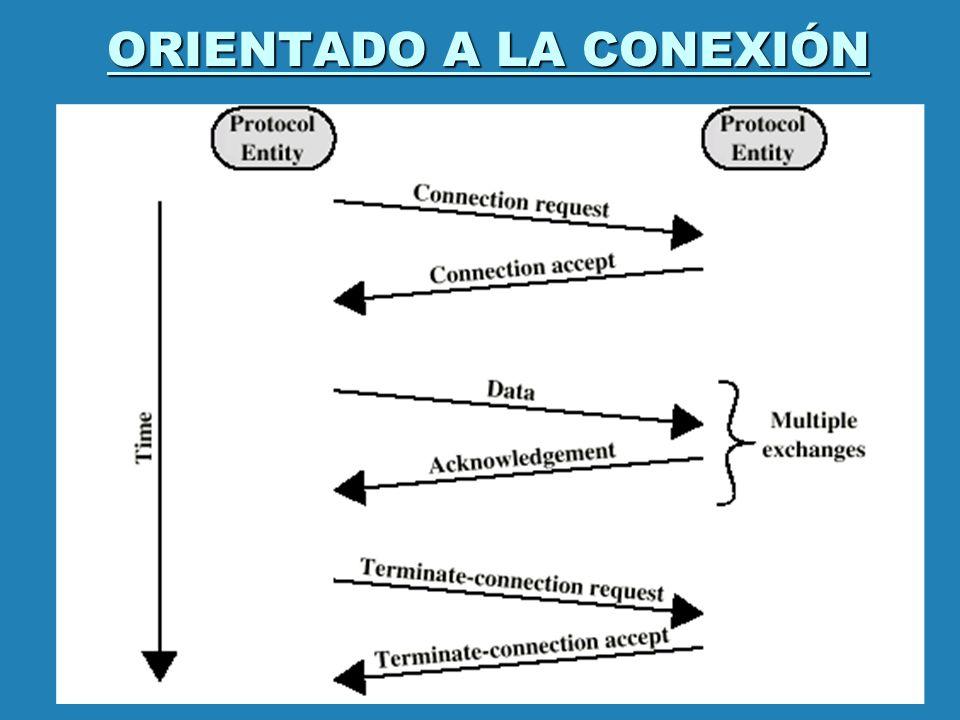 ORIENTADO A LA CONEXIÓN