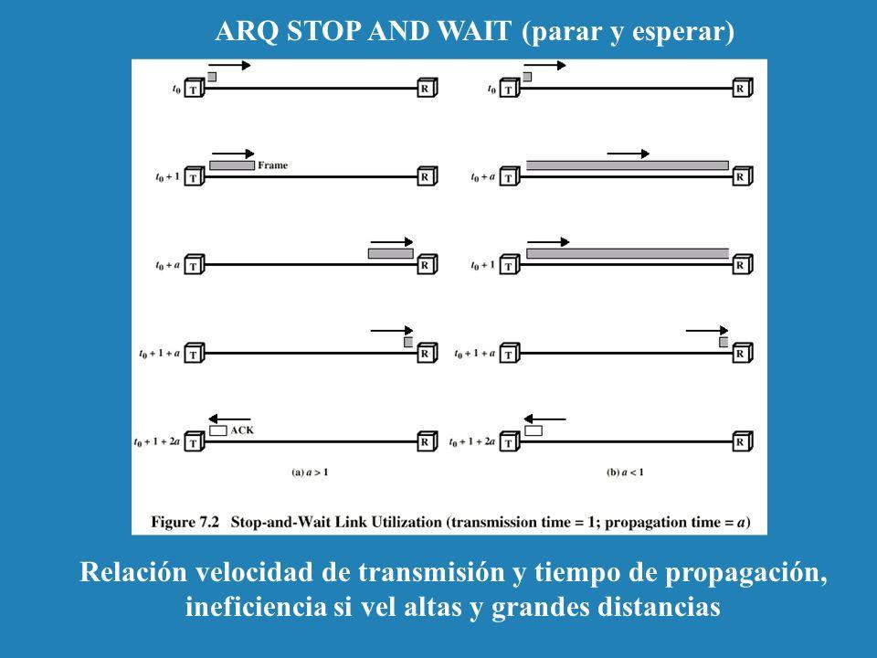 ARQ STOP AND WAIT (parar y esperar) Relación velocidad de transmisión y tiempo de propagación, ineficiencia si vel altas y grandes distancias