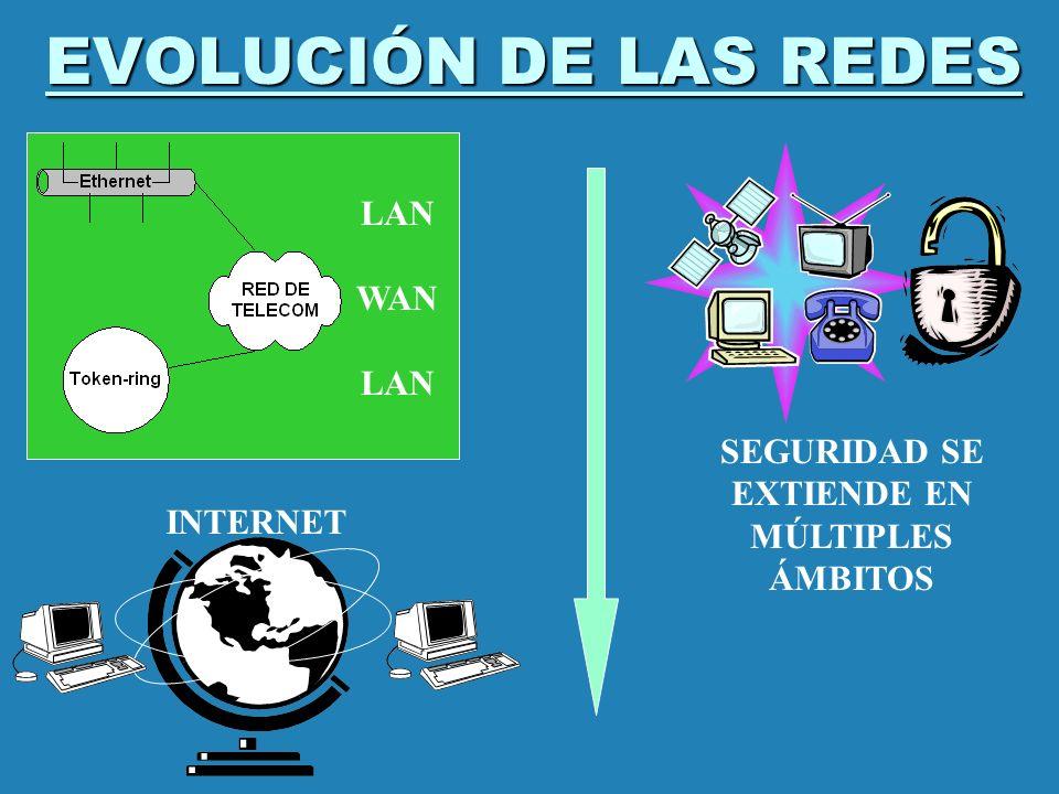 EVOLUCIÓN DE LAS REDES SEGURIDAD SE EXTIENDE EN MÚLTIPLES ÁMBITOS LAN WAN LAN INTERNET