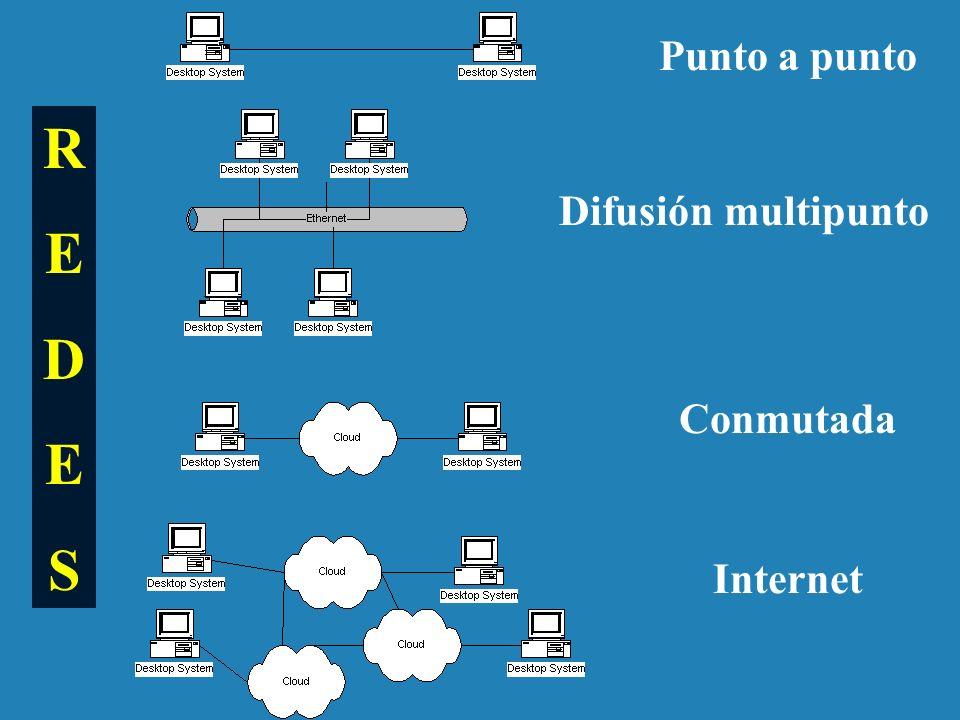 Punto a punto Difusión multipunto Conmutada Internet REDESREDES