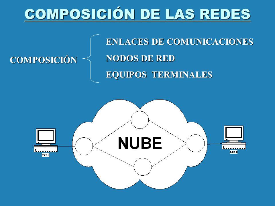 COMPOSICIÓN DE LAS REDES COMPOSICIÓN ENLACES DE COMUNICACIONES NODOS DE RED EQUIPOS TERMINALES