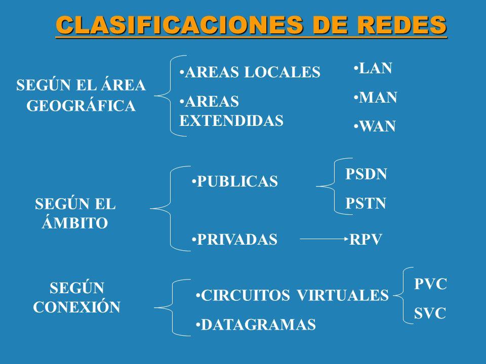 CLASIFICACIONES DE REDES PSDN PSTN SEGÚN EL ÁREA GEOGRÁFICA SEGÚN EL ÁMBITO AREAS LOCALES AREAS EXTENDIDAS PUBLICAS PRIVADAS RPV SEGÚN CONEXIÓN CIRCUI