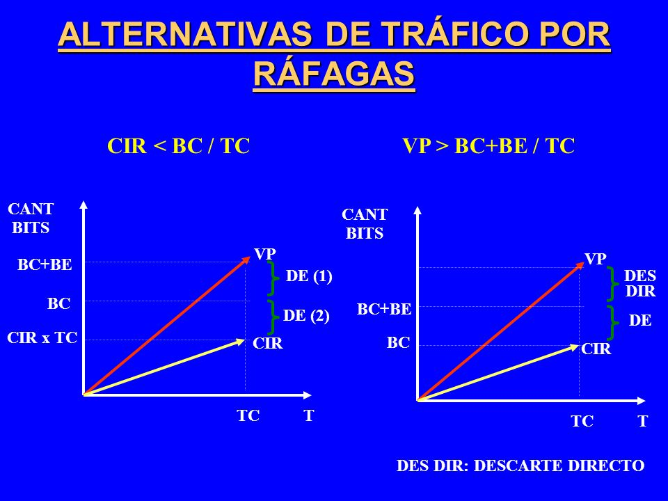 ALTERNATIVAS DE TRÁFICO POR RÁFAGAS CIR < BC / TC BC TC CANT BITS T VP BC TC CANT BITS T VP VP > BC+BE / TC BC+BE CIR DE CIR x TC CIR DE (1) DE (2) BC+BE DES DIR DES DIR: DESCARTE DIRECTO