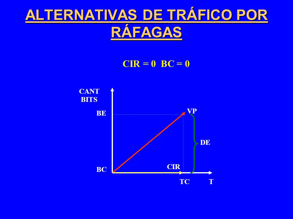 ALTERNATIVAS DE TRÁFICO POR RÁFAGAS CIR = 0 BC = 0 BC TC CANT BITS T VP BE CIR DE