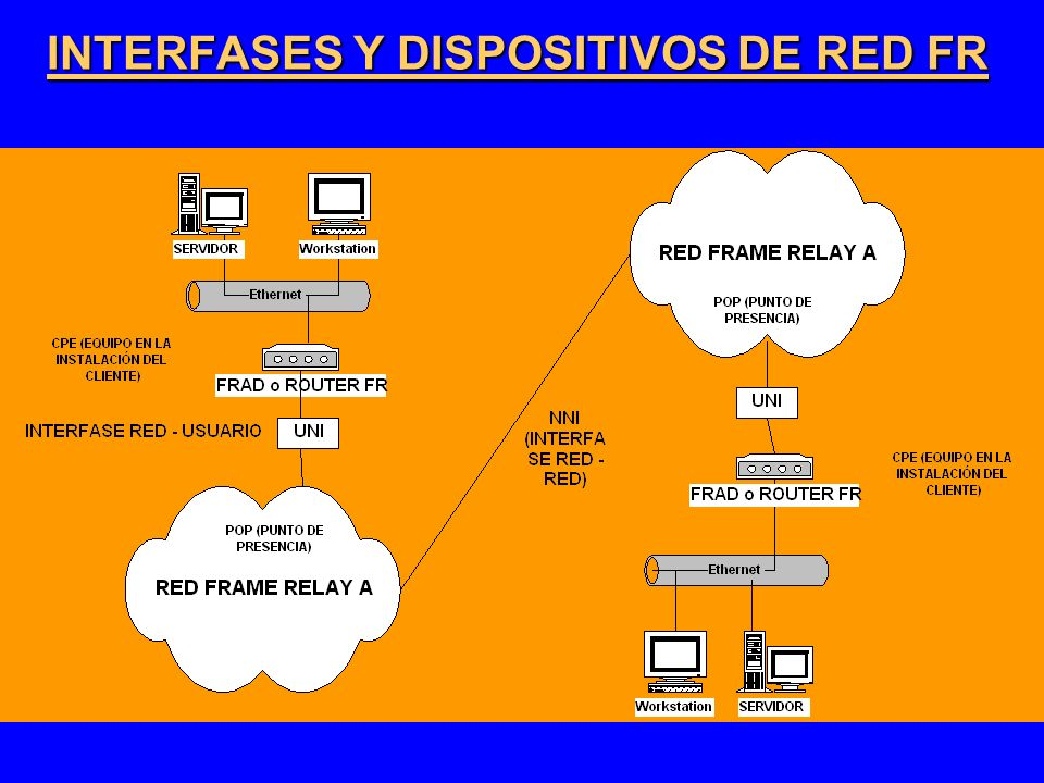 INTERFASES Y DISPOSITIVOS DE RED FR