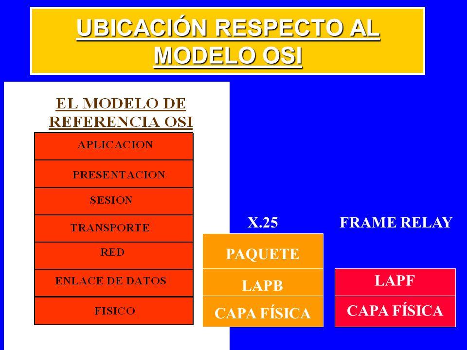 UBICACIÓN RESPECTO AL MODELO OSI PAQUETE LAPB CAPA FÍSICA LAPF CAPA FÍSICA X.25FRAME RELAY