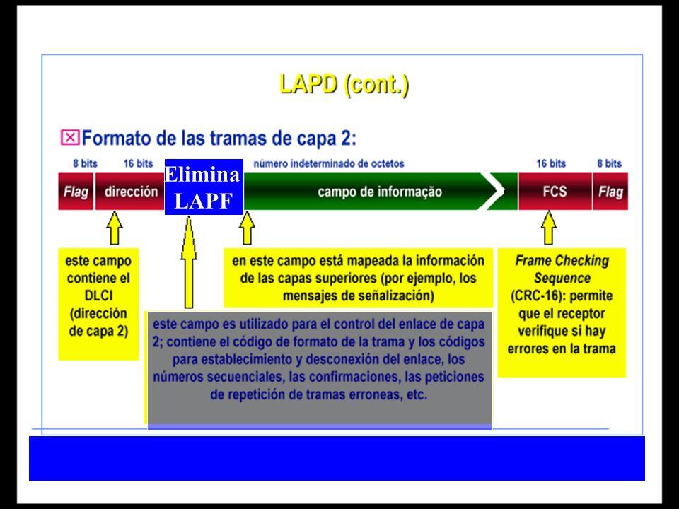 TRAMA FRAME RELAY F ADD INFO FCS F 1 B 2 B 2 B 1 B DLCI C/R EA0 DLCI F B DE EA1 6b 1b 1b 4b 1b 1b 1b 1b F = FECN (notificación de congestión explícita hacia delante) B = BECN (notificación de congestión explícita hacia atrás) DE = elección para descarte EA = extensión de campo de dirección C/R = comando - respuesta 1600 a 4096 B