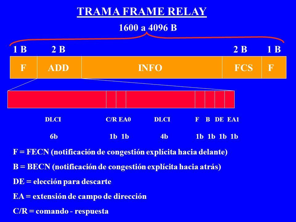 TRAMA FRAME RELAY F ADD INFO FCS F 1 B 2 B 2 B 1 B DLCI C/R EA0 DLCI F B DE EA1 6b 1b 1b 4b 1b 1b 1b 1b F = FECN (notificación de congestión explícita
