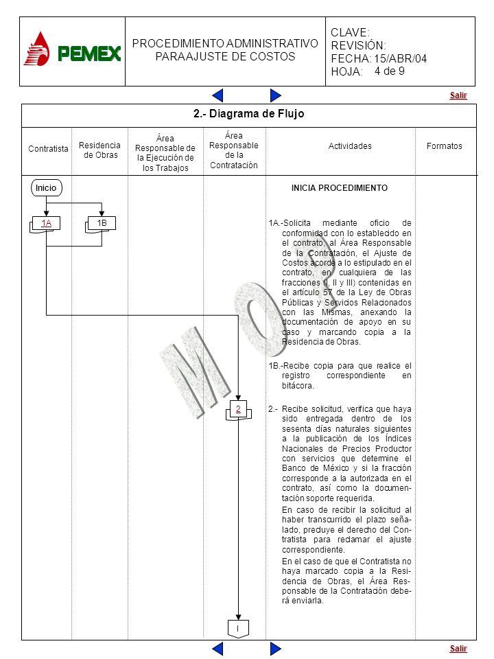 Salir PROCEDIMIENTO ADMINISTRATIVO PARA AJUSTE DE COSTOS CLAVE: REVISIÓN: FECHA: 15/ABR/04 HOJA: ActividadesFormatos Inicio INICIA PROCEDIMIENTO 1A.-S