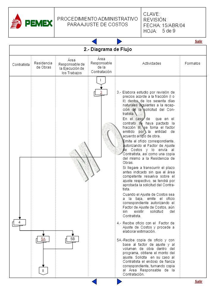 Salir PROCEDIMIENTO ADMINISTRATIVO PARA AJUSTE DE COSTOS CLAVE: REVISIÓN: FECHA: 15/ABR/04 HOJA: Actividades Contratista Residencia de Obras Área Resp