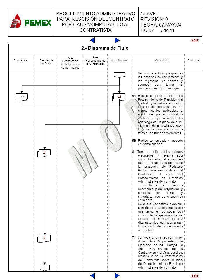 Salir PROCEDIMIENTO ADMINISTRATIVO PARA RESCISIÓN DEL CONTRATO POR CAUSAS IMPUTABLES AL CONTRATISTA CLAVE: REVISIÓN: 0 FECHA: 07/MAY/04 HOJA: 7 Verifi