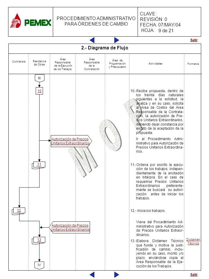 Salir PROCEDIMIENTO ADMINISTRATIVO PARA ÓRDENES DE CAMBIO CLAVE: REVISIÓN: 0 FECHA: 07/MAY/04 HOJA: 11 13 11 12 2.- Diagrama de Flujo 10.-Recibe propu