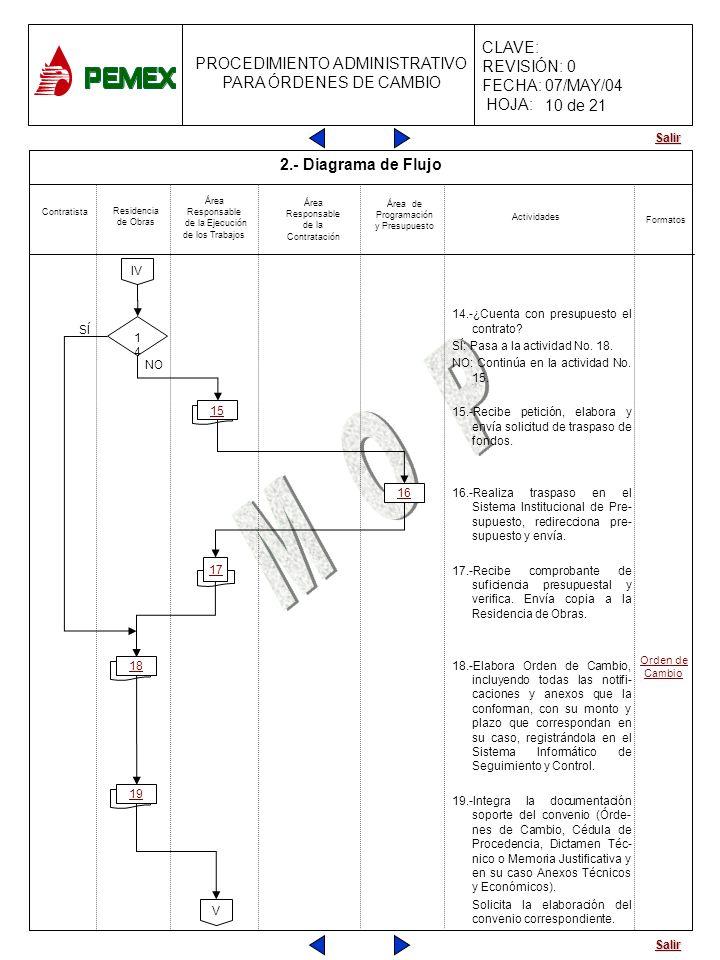 Salir PROCEDIMIENTO ADMINISTRATIVO PARA ÓRDENES DE CAMBIO CLAVE: REVISIÓN: 0 FECHA: 07/MAY/04 HOJA: 11 19 11 18 2.- Diagrama de Flujo 14.-¿Cuenta con
