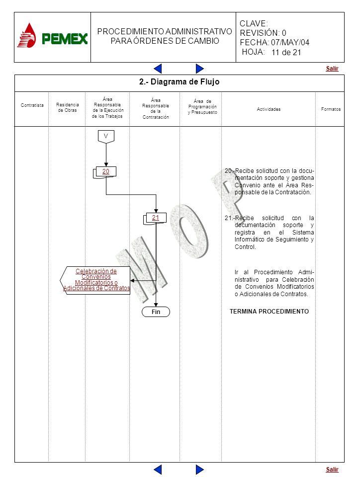 Salir PROCEDIMIENTO ADMINISTRATIVO PARA ÓRDENES DE CAMBIO CLAVE: REVISIÓN: 0 FECHA: 07/MAY/04 HOJA: 11 20 11 21 2.- Diagrama de Flujo 20.-Recibe solic