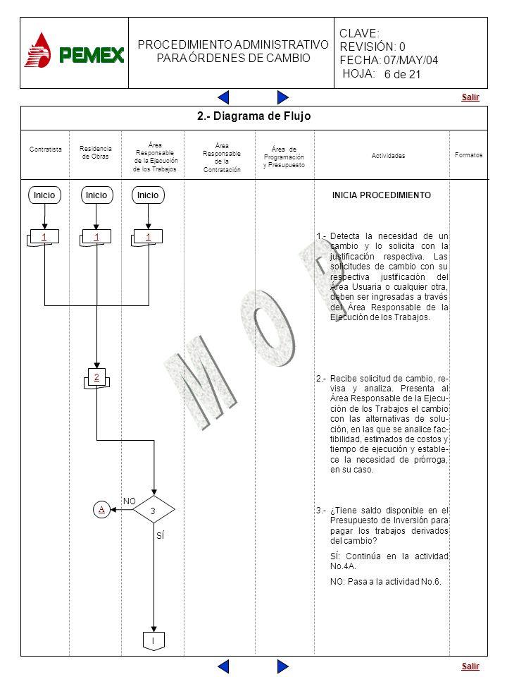Salir PROCEDIMIENTO ADMINISTRATIVO PARA ÓRDENES DE CAMBIO CLAVE: REVISIÓN: 0 FECHA: 07/MAY/04 HOJA: Contratista Residencia de Obras Área Responsable d
