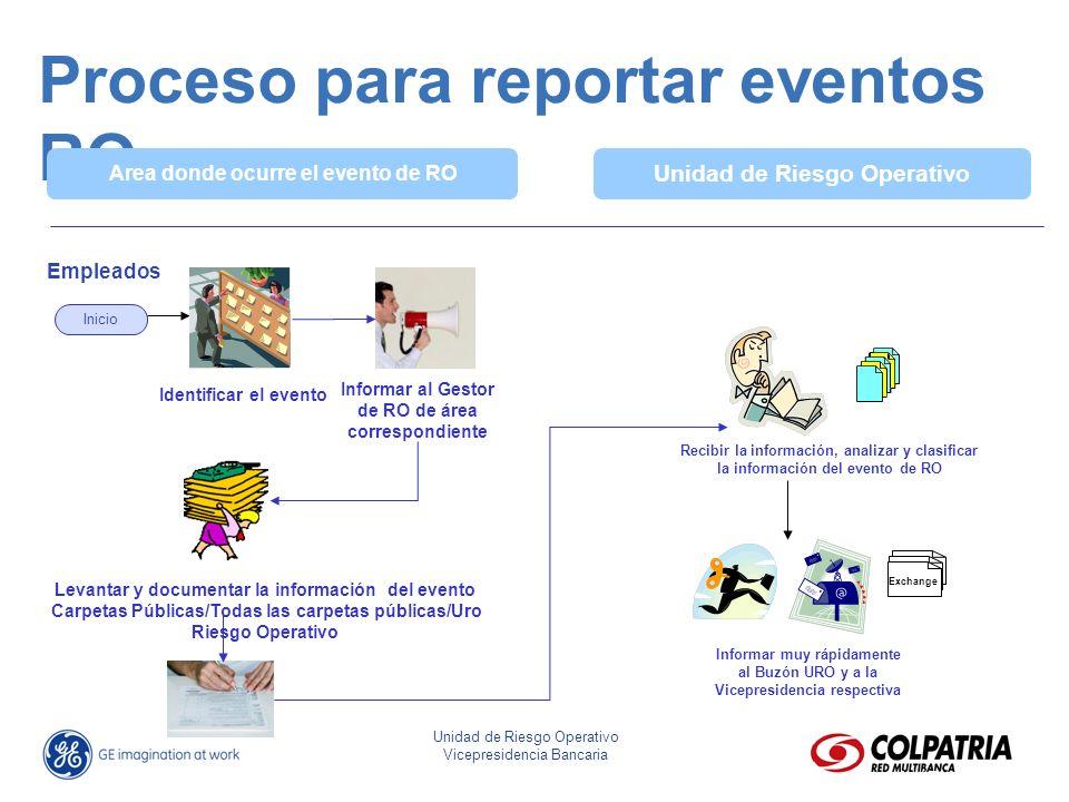 José Eliseo Parra Fonseca Director Riesgo Operativo Unidad de Riesgo Operativo Vicepresidencia Bancaria Proceso para reportar eventos RO Area donde oc