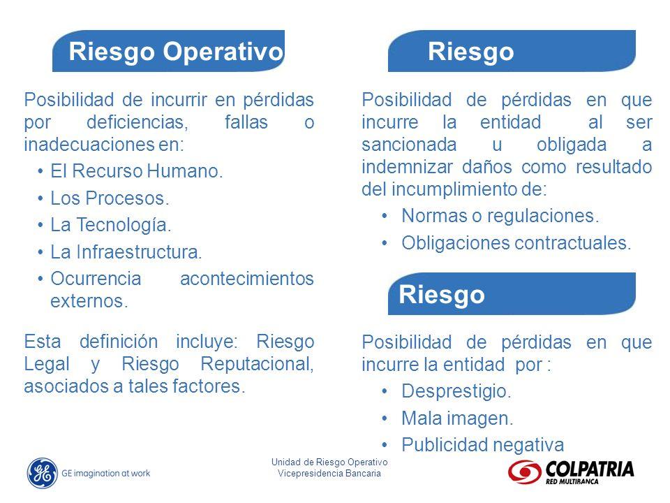 José Eliseo Parra Fonseca Director Riesgo Operativo Unidad de Riesgo Operativo Vicepresidencia Bancaria Posibilidad de pérdidas en que incurre la enti