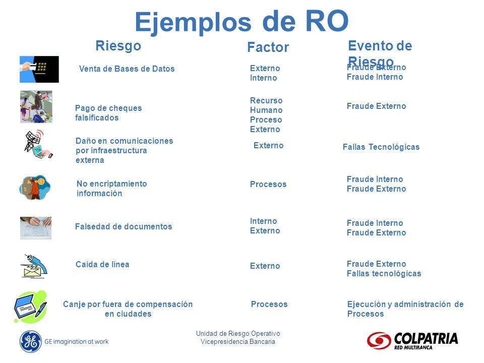 José Eliseo Parra Fonseca Director Riesgo Operativo Unidad de Riesgo Operativo Vicepresidencia Bancaria Ejemplos de RO Caída de línea Venta de Bases d