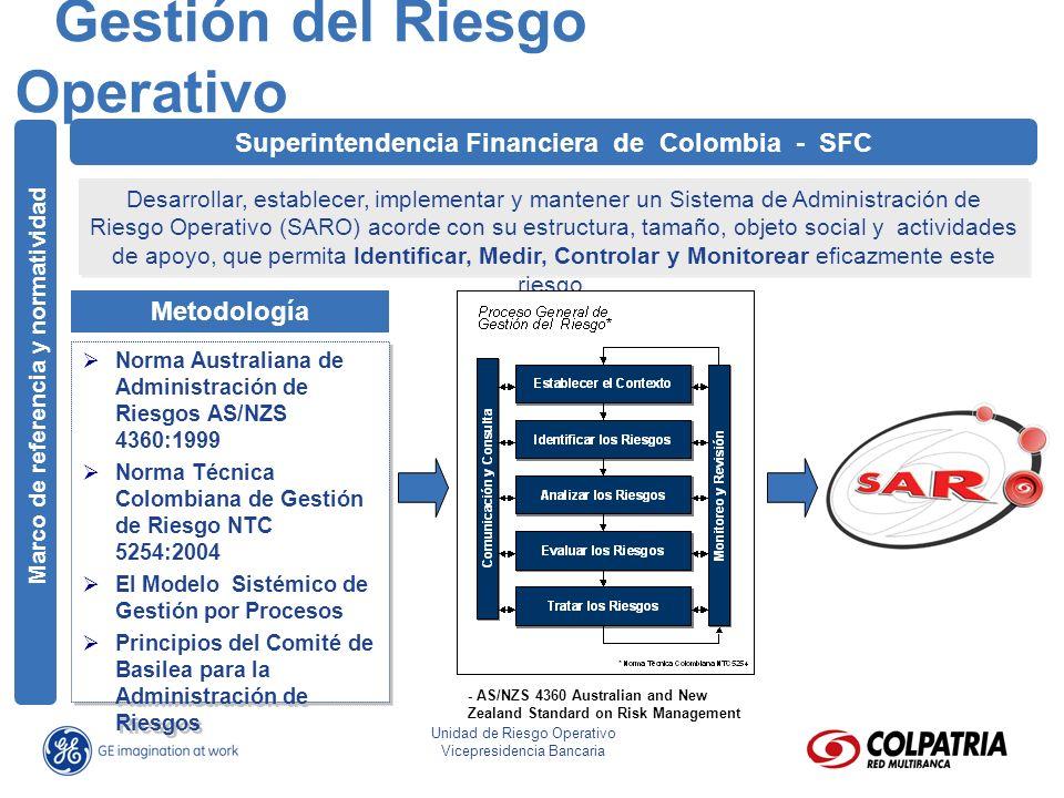 José Eliseo Parra Fonseca Director Riesgo Operativo Unidad de Riesgo Operativo Vicepresidencia Bancaria Superintendencia Financiera de Colombia - SFC