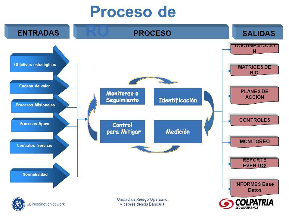 José Eliseo Parra Fonseca Director Riesgo Operativo Unidad de Riesgo Operativo Vicepresidencia Bancaria ENTRADAS PROCESO SALIDAS Objetivos estratégico
