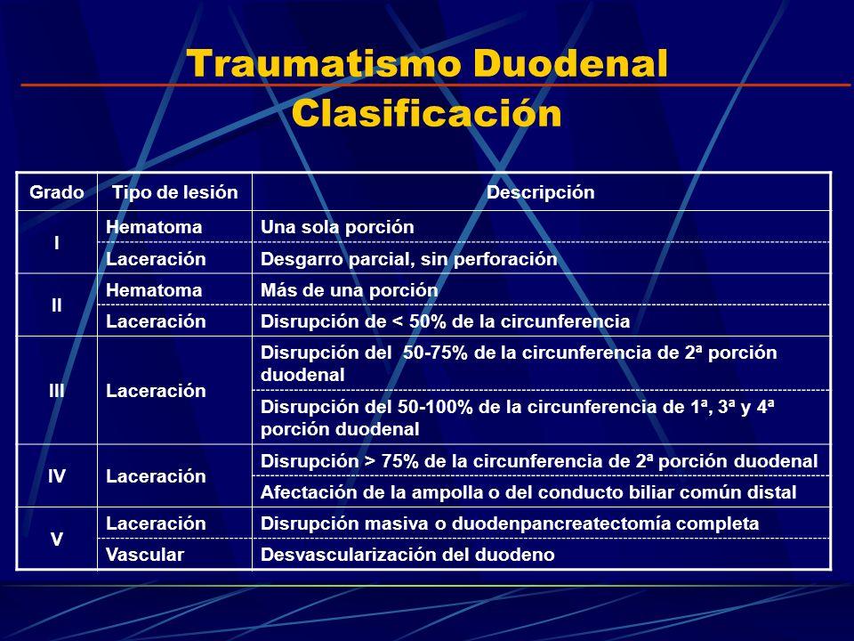Traumatismo Duodenal Clasificación GradoTipo de lesiónDescripción I HematomaUna sola porción LaceraciónDesgarro parcial, sin perforación II HematomaMá