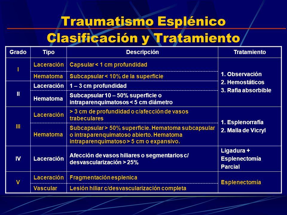 Traumatismo Esplénico Clasificación y Tratamiento GradoTipoDescripciónTratamiento I LaceraciónCapsular < 1 cm profundidad 1. Observación 2. Hemostátic