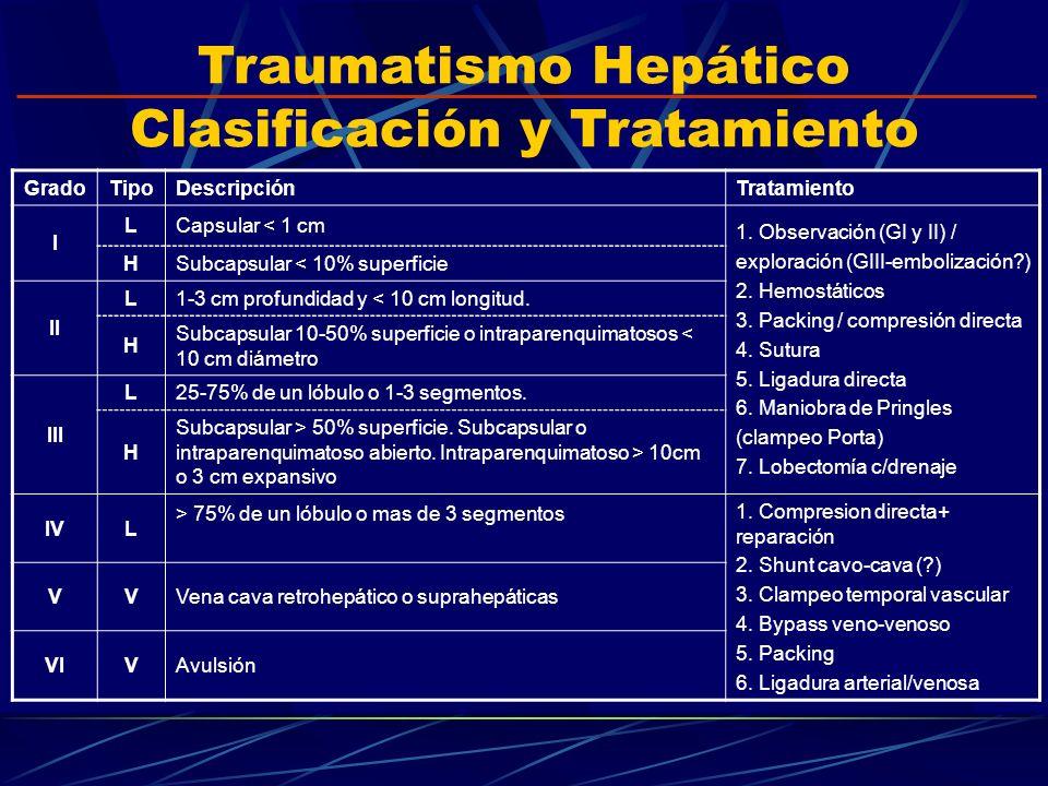 Traumatismo Hepático Clasificación y Tratamiento GradoTipoDescripciónTratamiento I LCapsular < 1 cm 1. Observación (GI y II) / exploración (GIII-embol