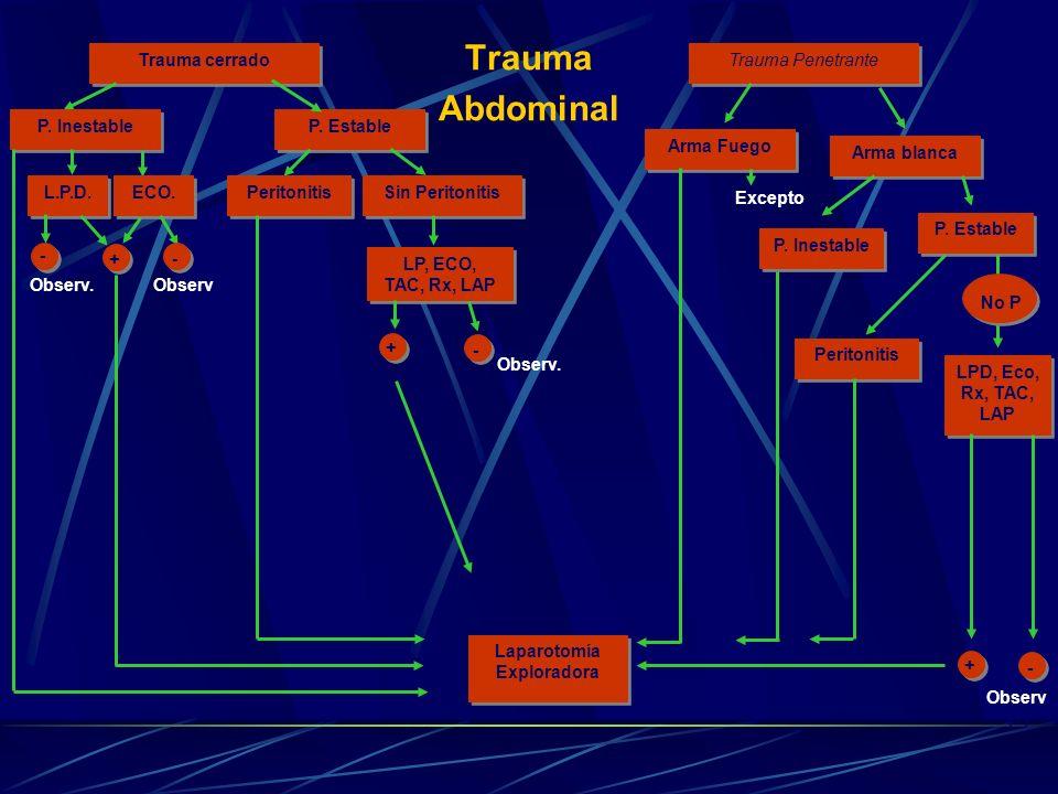 Trauma Abdominal Trauma cerrado Trauma Penetrante P. Inestable P. Estable Arma Fuego Arma blanca L.P.D. ECO. Peritonitis Sin Peritonitis - + Observ. -
