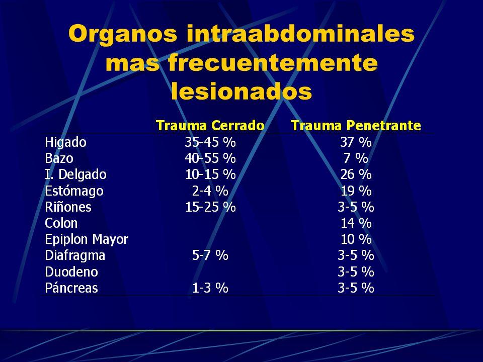 Trauma Pancreatoduodenal Tratamiento 1.Grados IV y V Control de Daños!!.