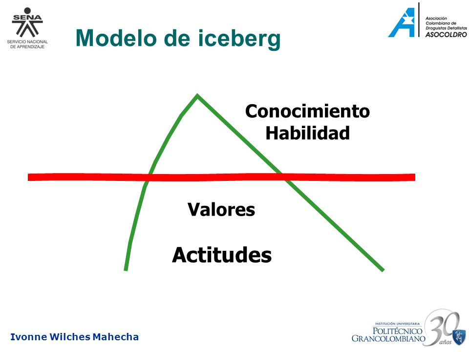 Ivonne Wilches Mahecha Modelo de iceberg Valores Actitudes Conocimiento Habilidad