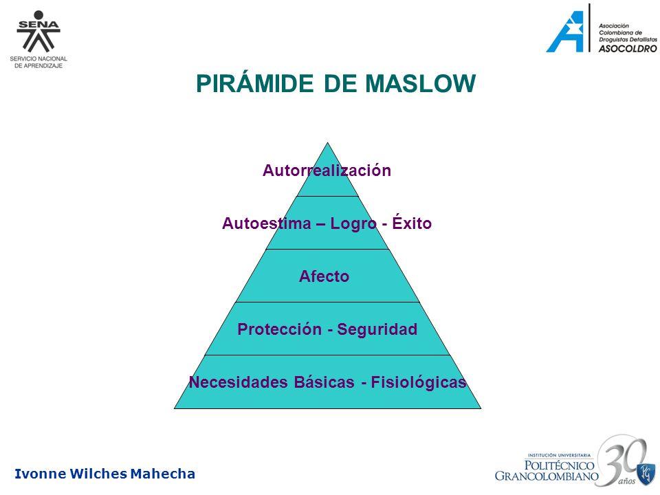 Ivonne Wilches Mahecha PIRÁMIDE DE MASLOW Autorrealización Autoestima – Logro - Éxito Afecto Protección - Seguridad Necesidades Básicas - Fisiológicas