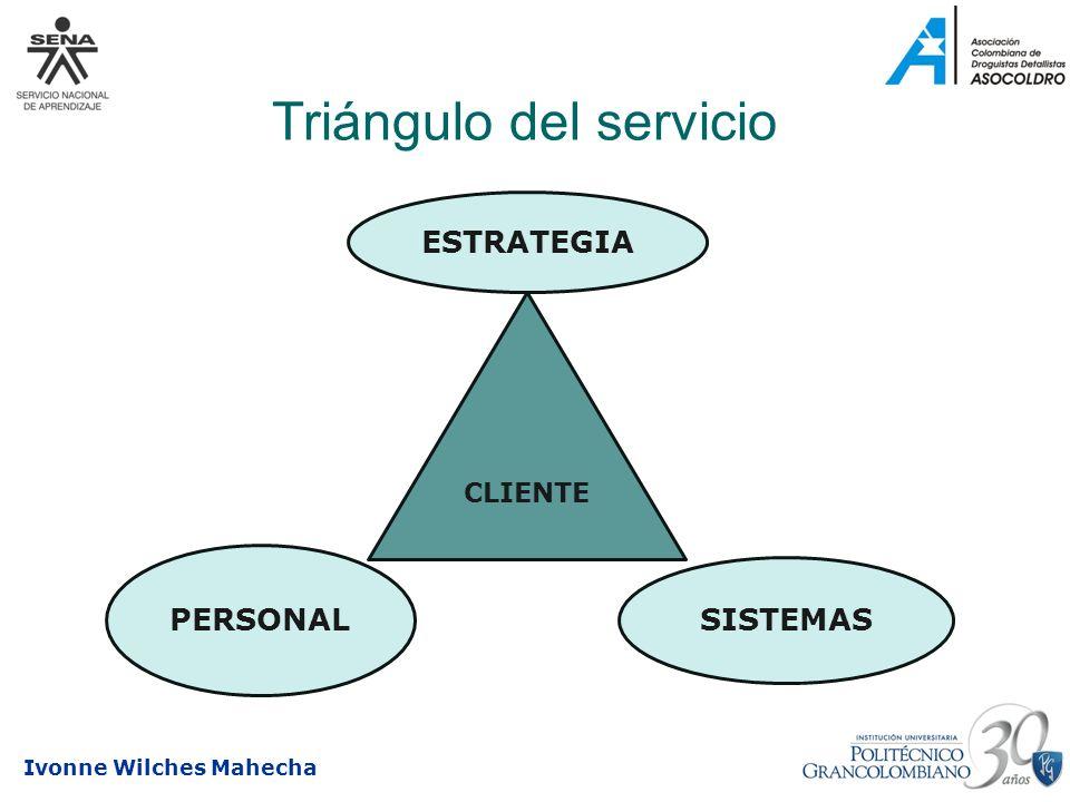 Ivonne Wilches Mahecha Triángulo del servicio ESTRATEGIA PERSONAL SISTEMAS CLIENTE