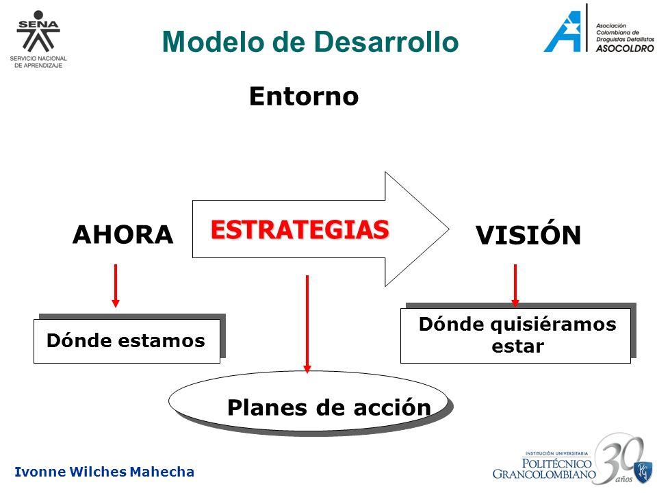 Ivonne Wilches Mahecha Modelo de Desarrollo Entorno ESTRATEGIAS AHORA VISIÓN Dónde estamos Dónde quisiéramos estar Planes de acción